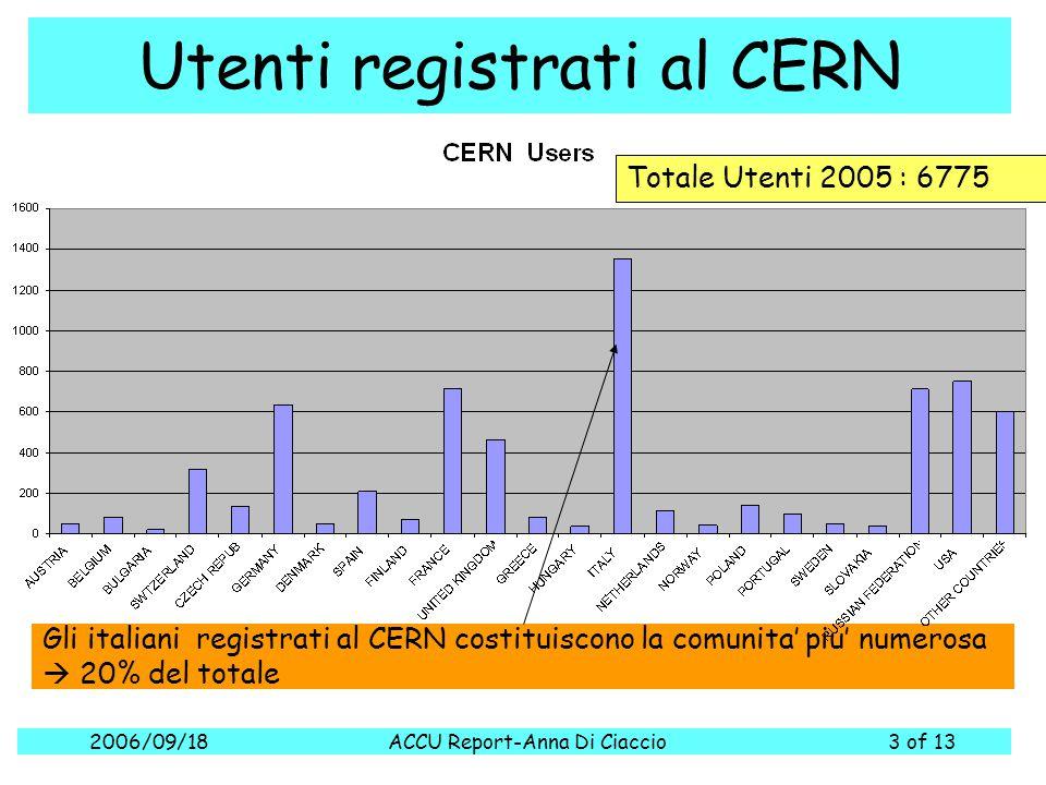 2006/09/18ACCU Report-Anna Di Ciaccio3 of 13 Utenti registrati al CERN Gli italiani registrati al CERN costituiscono la comunita' piu' numerosa  20%