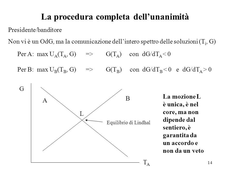 14 La procedura completa dell'unanimità Presidente/banditore Non vi è un OdG, ma la comunicazione dell'intero spettro delle soluzioni (T i, G) Per A: max U A (T A, G) => G(T A ) con dG/dT A < 0 Per B: max U B (T B, G) => G(T B ) con dG/dT B 0 TATA G L A B Equilibrio di Lindhal La mozione L è unica, è nel core, ma non dipende dal sentiero, è garantita da un accordo e non da un veto