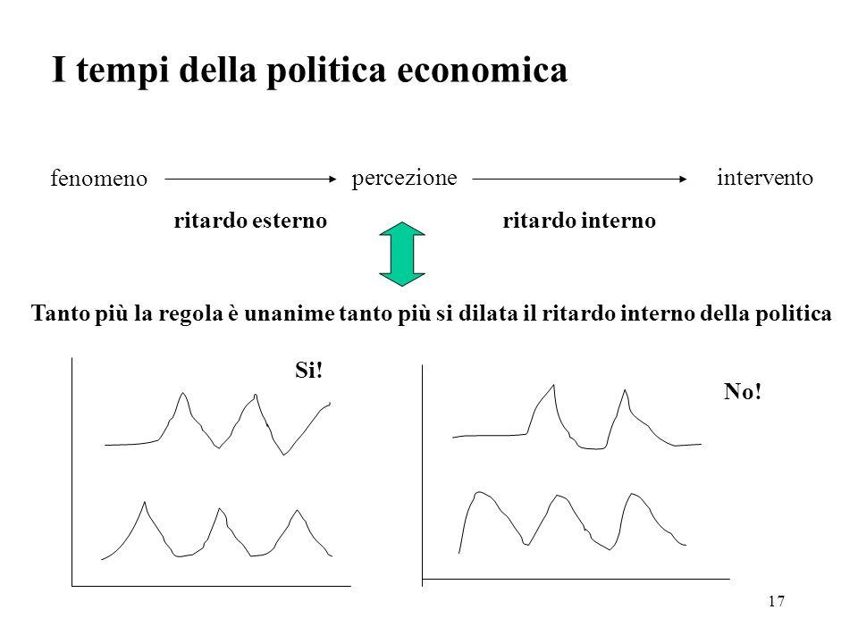 17 I tempi della politica economica fenomeno percezioneintervento ritardo esternoritardo interno Tanto più la regola è unanime tanto più si dilata il ritardo interno della politica Si.