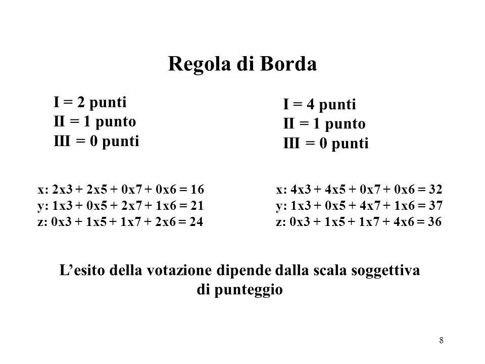 8 Regola di Borda I = 2 punti II = 1 punto III = 0 punti I = 4 punti II = 1 punto III = 0 punti x: 2x3 + 2x5 + 0x7 + 0x6 = 16 y: 1x3 + 0x5 + 2x7 + 1x6 = 21 z: 0x3 + 1x5 + 1x7 + 2x6 = 24 x: 4x3 + 4x5 + 0x7 + 0x6 = 32 y: 1x3 + 0x5 + 4x7 + 1x6 = 37 z: 0x3 + 1x5 + 1x7 + 4x6 = 36 L'esito della votazione dipende dalla scala soggettiva di punteggio