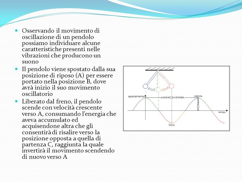Il pendolo viene spostato dalla sua posizione di riposo (A) per essere portato nella posizione B, dove avrà inizio il suo movimento oscillatorio Liber