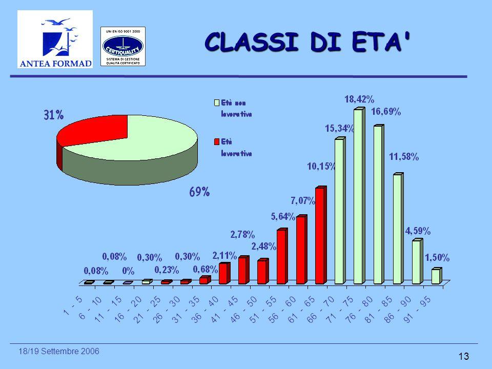 18/19 Settembre 2006 13 CLASSI DI ETA'