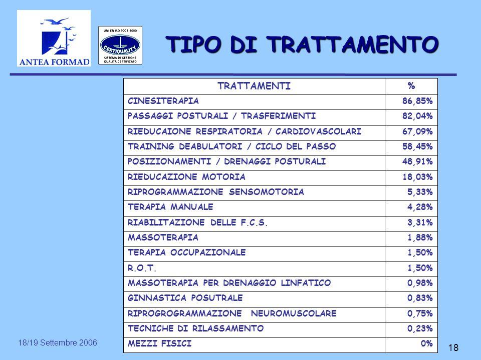 18/19 Settembre 2006 18 TIPO DI TRATTAMENTO 0%MEZZI FISICI 0,23%TECNICHE DI RILASSAMENTO 0,75%RIPROGROGRAMMAZIONE NEUROMUSCOLARE 0,83%GINNASTICA POSUT