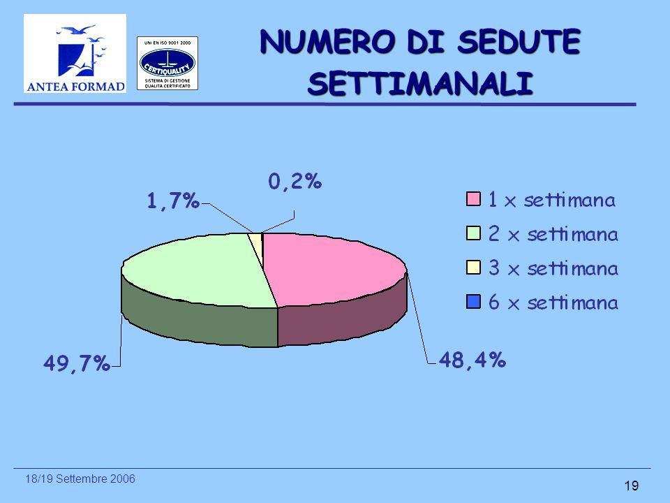 18/19 Settembre 2006 19 NUMERO DI SEDUTE SETTIMANALI