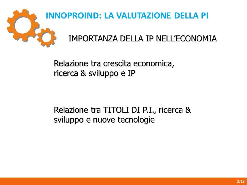 INNOPROIND: LA VALUTAZIONE DELLA PI 2/18 IMPORTANZA DELLA IP NELL'ECONOMIA Relazione tra crescita economica, ricerca & sviluppo e IP Relazione tra TITOLI DI P.I., ricerca & sviluppo e nuove tecnologie