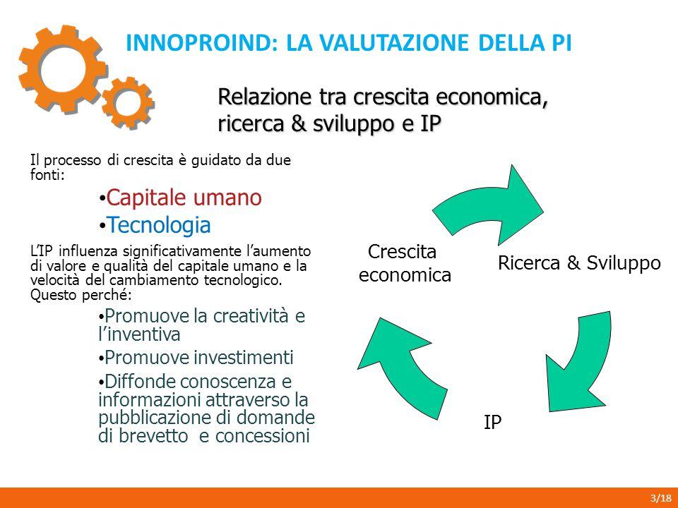 INNOPROIND: LA VALUTAZIONE DELLA PI 3/18 Relazione tra crescita economica, ricerca & sviluppo e IP Ricerca & Sviluppo IP Crescita economica Il process