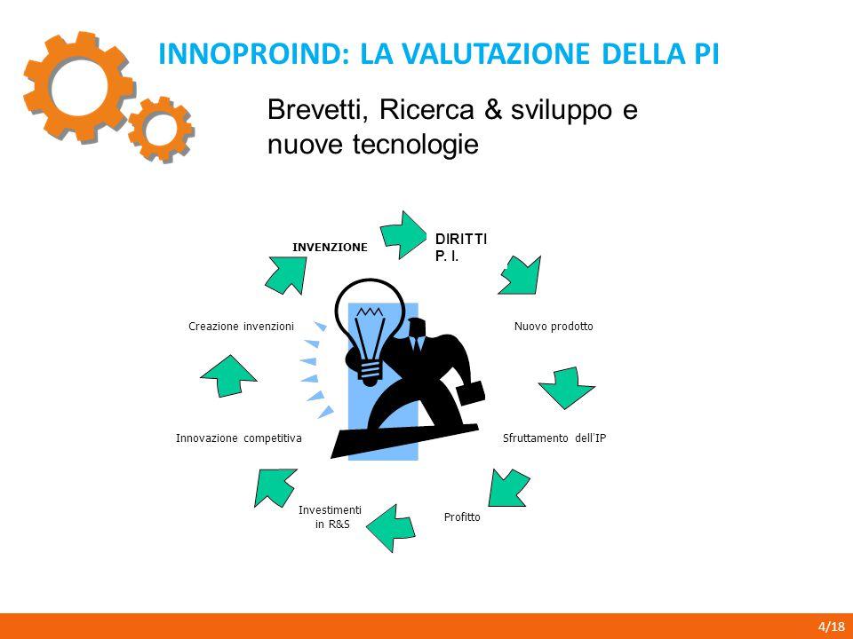 INNOPROIND: LA VALUTAZIONE DELLA PI 4/18 Brevetti, Ricerca & sviluppo e nuove tecnologie DIRITTI P. I.
