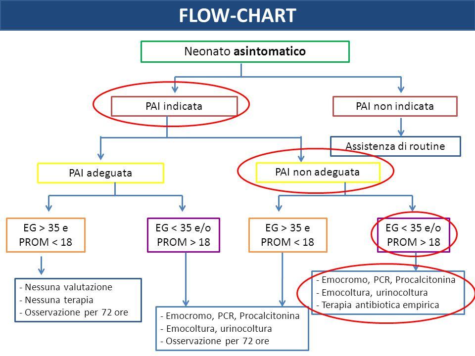 Neonato asintomatico PAI indicataPAI non indicata PAI adeguata PAI non adeguata Assistenza di routine EG > 35 e PROM < 18 EG < 35 e/o PROM > 18 - Emoc