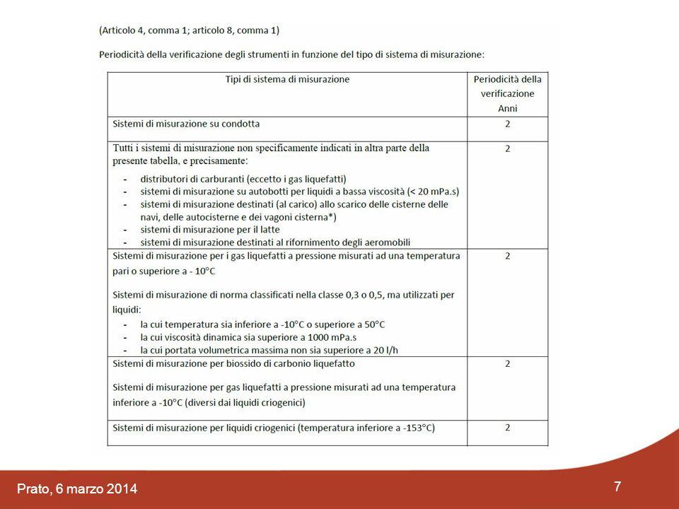 18 Prato, 6 marzo 2014 …e compila, oltre il libretto metrologico che accompagna lo strumento, anche la lista di controllo (checklist) riportata nell'allegato II della Direttiva Ministeriale 4 agosto 2011.