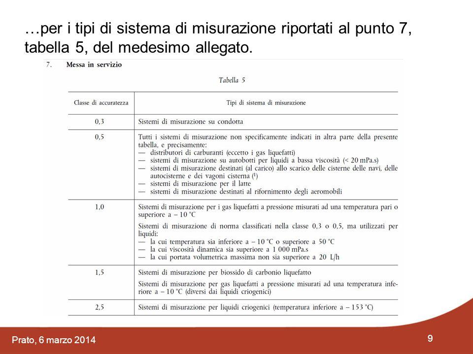9 Prato, 6 marzo 2014 …per i tipi di sistema di misurazione riportati al punto 7, tabella 5, del medesimo allegato.