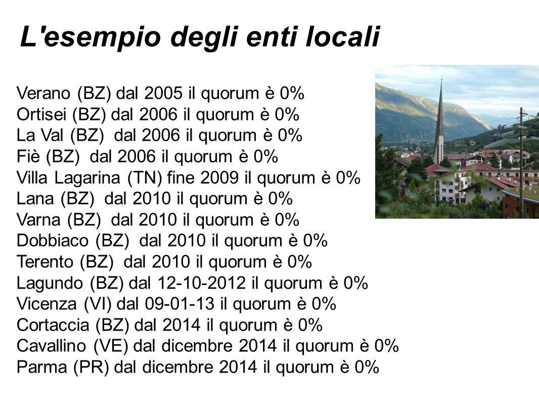 L esempio degli enti locali Verano (BZ) dal 2005 il quorum è 0% Ortisei (BZ) dal 2006 il quorum è 0% La Val (BZ) dal 2006 il quorum è 0% Fiè (BZ) dal 2006 il quorum è 0% Villa Lagarina (TN) fine 2009 il quorum è 0% Lana (BZ) dal 2010 il quorum è 0% Varna (BZ) dal 2010 il quorum è 0% Dobbiaco (BZ) dal 2010 il quorum è 0% Terento (BZ) dal 2010 il quorum è 0% Lagundo (BZ) dal 12-10-2012 il quorum è 0% Vicenza (VI) dal 09-01-13 il quorum è 0% Cortaccia (BZ) dal 2014 il quorum è 0% Cavallino (VE) dal dicembre 2014 il quorum è 0% Parma (PR) dal dicembre 2014 il quorum è 0%