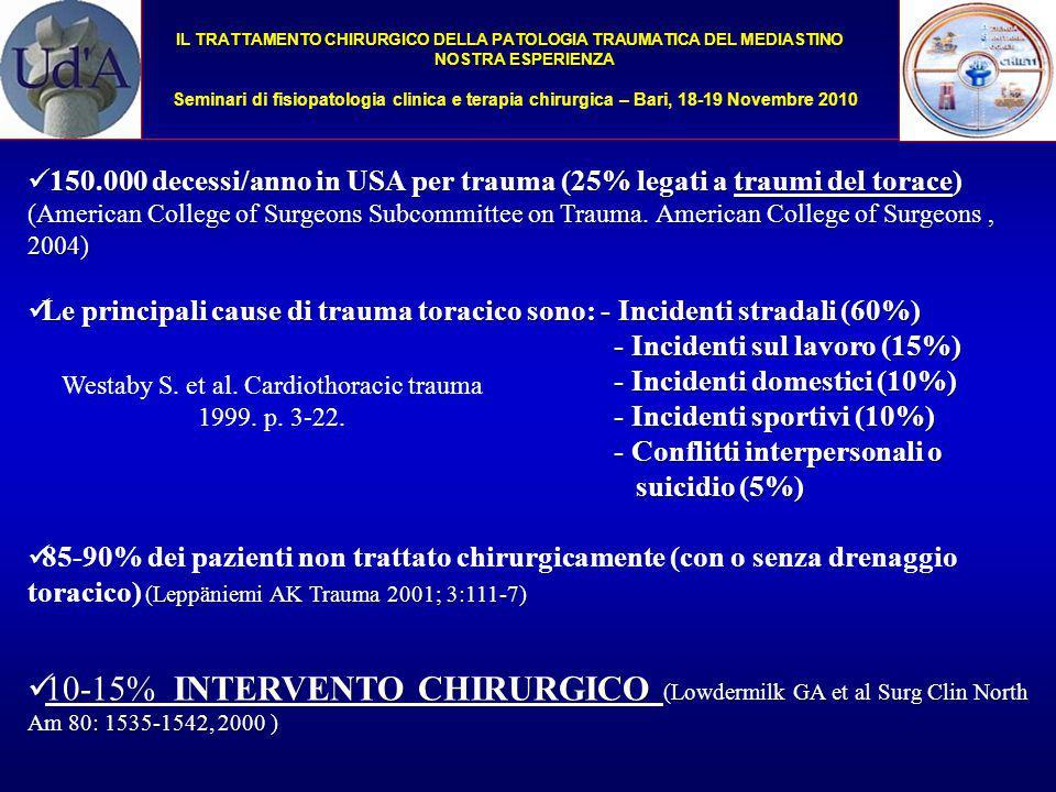 IL TRATTAMENTO CHIRURGICO DELLA PATOLOGIA TRAUMATICA DEL MEDIASTINO NOSTRA ESPERIENZA Seminari di fisiopatologia clinica e terapia chirurgica – Bari, 18-19 Novembre 2010 QUADRO CLINICO SINDROME ASFITTICA SINDROME ASFITTICA SHOCK EMORRAGICO SHOCK EMORRAGICO SHOCK CARDIOGENO SHOCK CARDIOGENO SEGNI: Cianosi, pallore, sudorazione, tachicardia, ipotensione SINTOMI: Dolore, dispnea, tosse, emoftoe, emottisi