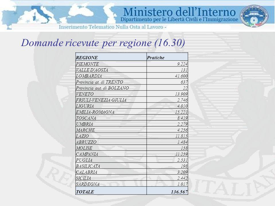 Domande ricevute per regione (16.30) REGIONEPratiche PIEMONTE 9.224 VALLE D AOSTA 131 LOMBARDIA 41.600 Provincia at.