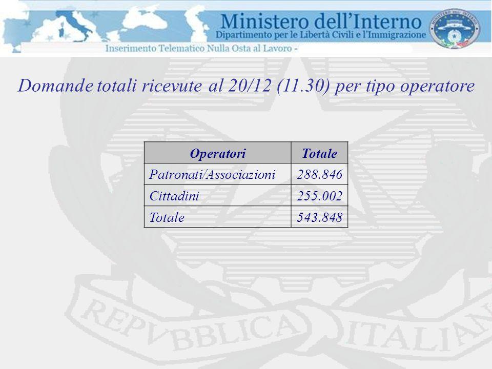 Domande totali ricevute al 20/12 (11.30) per tipo operatore OperatoriTotale Patronati/Associazioni288.846 Cittadini255.002 Totale543.848