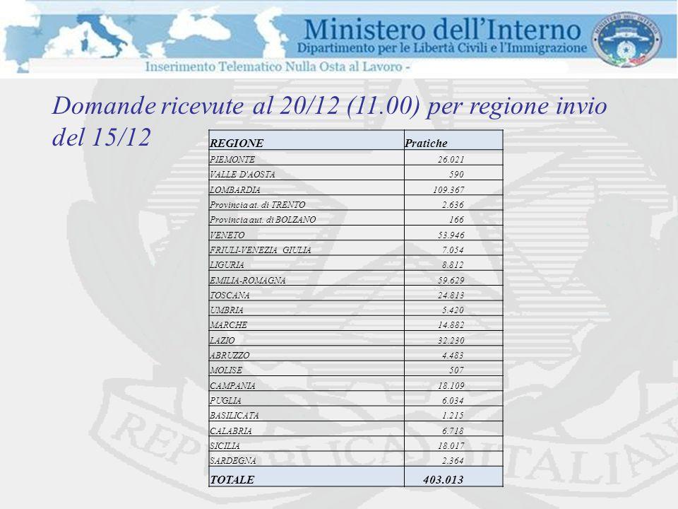 Domande ricevute al 20/12 (11.00) per regione invio del 18/12 REGIONEPratiche PIEMONTE 9.415 VALLE D AOSTA 132 LOMBARDIA 42.893 Provincia at.
