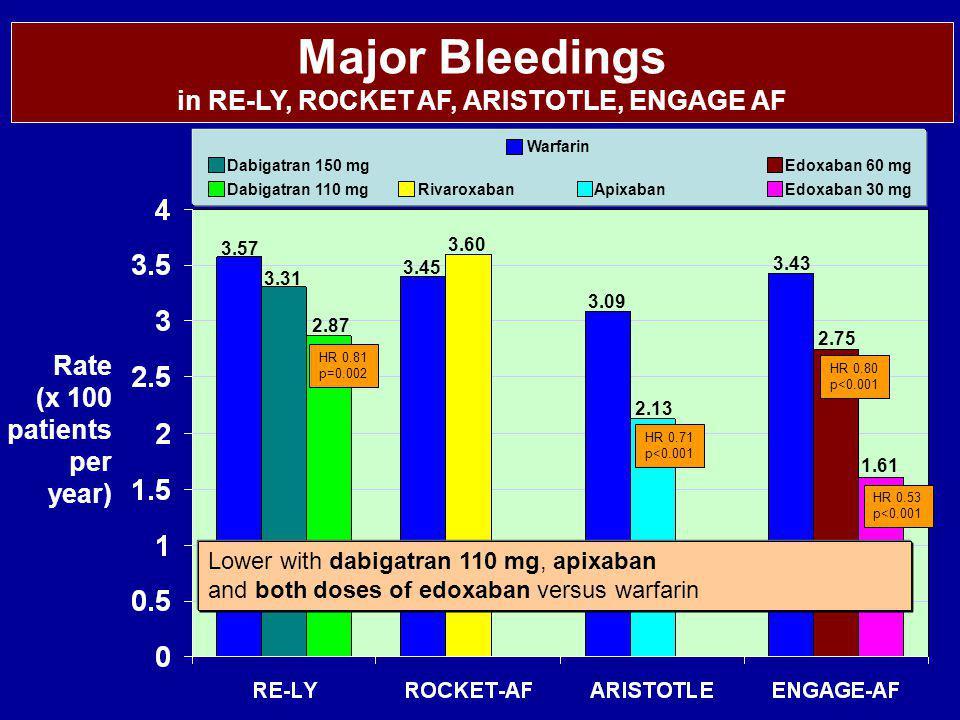 Warfarin Dabigatran 150 mg Dabigatran 110 mgApixabanRivaroxabanEdoxaban 30 mg Edoxaban 60 mg Major Bleedings in RE-LY, ROCKET AF, ARISTOTLE, ENGAGE AF 3.57 3.31 2.87 3.45 3.60 3.09 2.13 3.43 2.75 1.61 Rate (x 100 patients per year) HR 0.81 p=0.002 HR 0.71 p<0.001 HR 0.53 p<0.001 HR 0.80 p<0.001 Lower with dabigatran 110 mg, apixaban and both doses of edoxaban versus warfarin