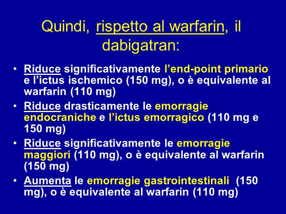 Quindi, rispetto al warfarin, il dabigatran: Riduce significativamente l'end-point primario e l'ictus ischemico (150 mg), o è equivalente al warfarin (110 mg) Riduce drasticamente le emorragie endocraniche e l'ictus emorragico (110 mg e 150 mg) Riduce significativamente le emorragie maggiori (110 mg), o è equivalente al warfarin (150 mg) Aumenta le emorragie gastrointestinali (150 mg), o è equivalente al warfarin (110 mg)