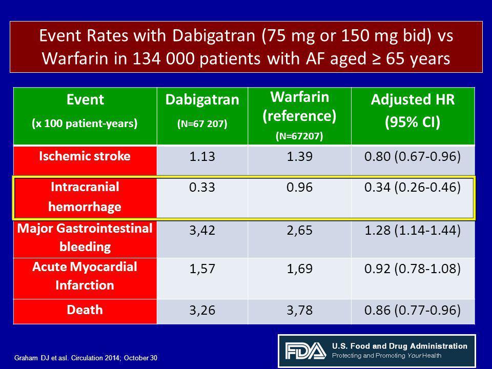Event (x 100 patient-years) Dabigatran (N=67 207) Warfarin (reference) (N=67207) Adjusted HR (95% CI) Ischemic stroke 1.131.390.80 (0.67-0.96) Intracranial hemorrhage 0.330.960.34 (0.26-0.46) Major Gastrointestinal bleeding 3,422,651.28 (1.14-1.44) Acute Myocardial Infarction 1,571,690.92 (0.78-1.08) Death 3,263,780.86 (0.77-0.96) Event Rates with Dabigatran (75 mg or 150 mg bid) vs Warfarin in 134 000 patients with AF aged ≥ 65 years Graham DJ et asl.