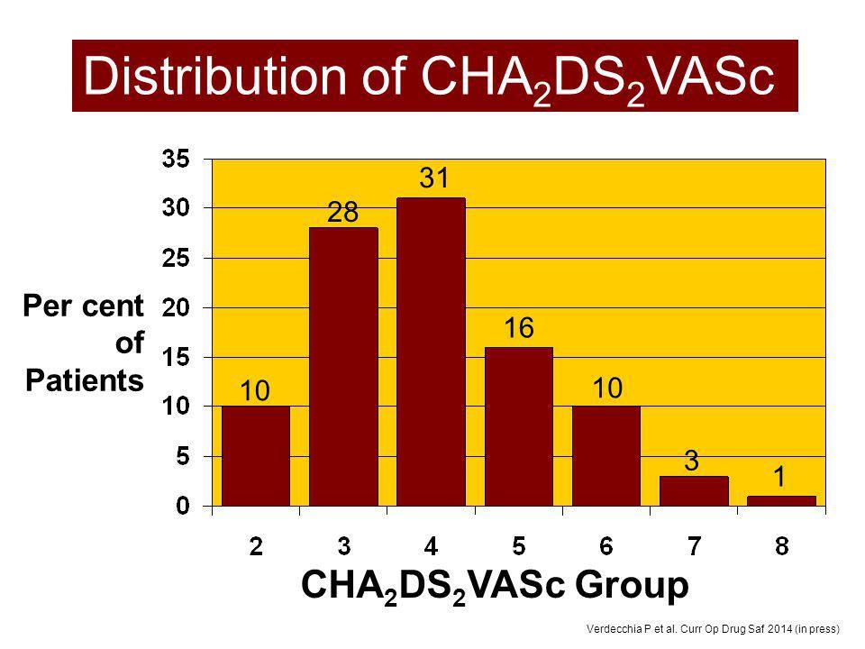 CHA 2 DS 2 VASc Group Per cent of Patients Distribution of CHA 2 DS 2 VASc 10 28 31 16 10 3 1 Verdecchia P et al. Curr Op Drug Saf 2014 (in press)
