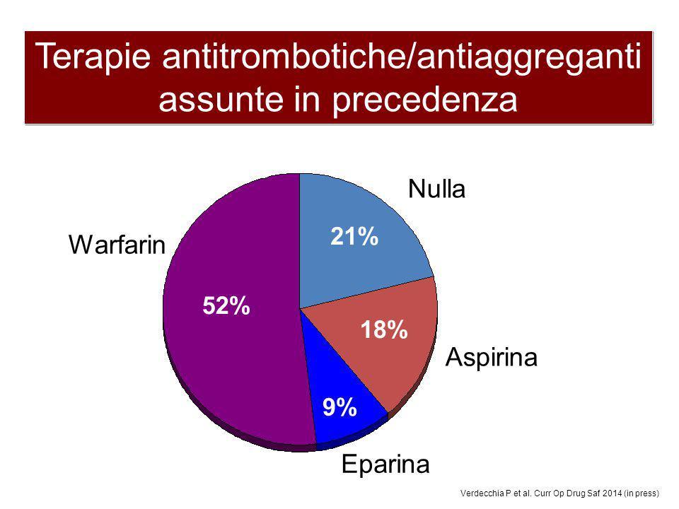 21% 18% 9% 52% Terapie antitrombotiche/antiaggreganti assunte in precedenza Warfarin Nulla Eparina Aspirina Verdecchia P et al. Curr Op Drug Saf 2014