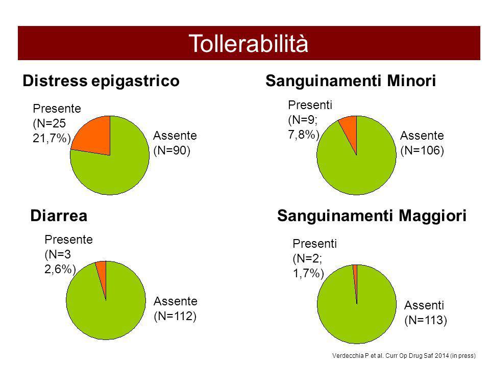 Tollerabilità Distress epigastrico Diarrea Sanguinamenti Minori Sanguinamenti Maggiori Assente (N=90) Presente (N=25 21,7%) Assente (N=106) Presenti (N=9; 7,8%) Assente (N=112) Presente (N=3 2,6%) Assenti (N=113) Presenti (N=2; 1,7%) Verdecchia P et al.