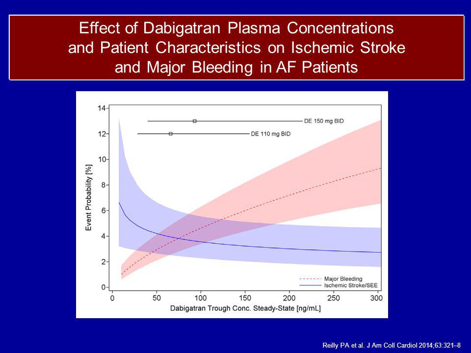 Effect of Dabigatran Plasma Concentrations and Patient Characteristics on Ischemic Stroke and Major Bleeding in AF Patients Reilly PA et al. J Am Coll