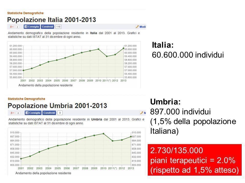 Italia: 60.600.000 individui Umbria: 897.000 individui (1,5% della popolazione Italiana) 2.730/135.000 piani terapeutici = 2.0% (rispetto ad 1,5% atteso)