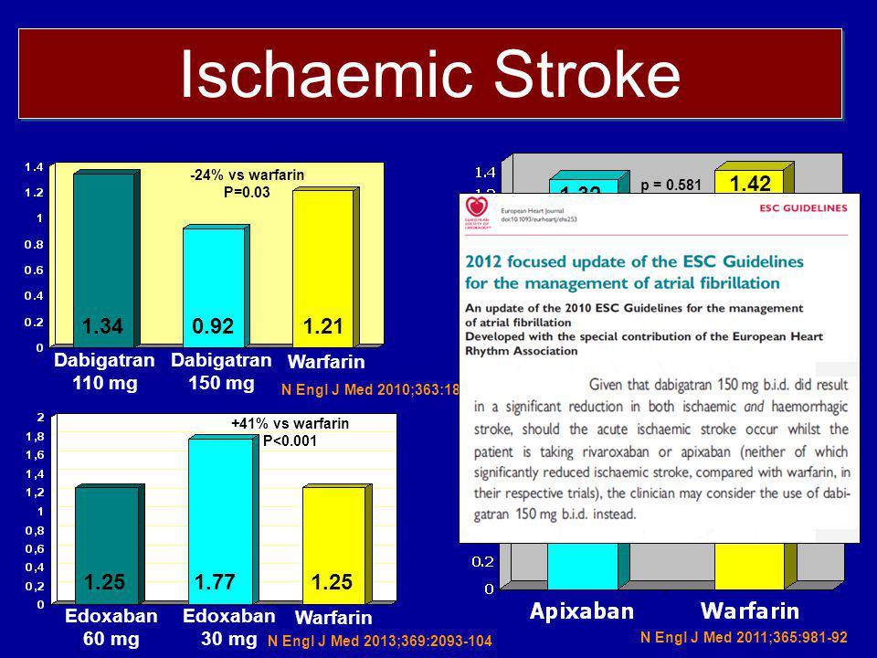 Ischaemic Stroke -24% vs warfarin P=0.03 1.340.921.21 Warfarin Dabigatran 150 mg Dabigatran 110 mg p = 0.42 0.97 1.05 p = 0.581 1.32 1.42 N Engl J Med 2010;363:1875–6 N Engl J Med 2011;365:883-91 N Engl J Med 2011;365:981-92 Warfarin Edoxaban 30 mg Edoxaban 60 mg 1.251.771.25 N Engl J Med 2013;369:2093-104 +41% vs warfarin P<0.001