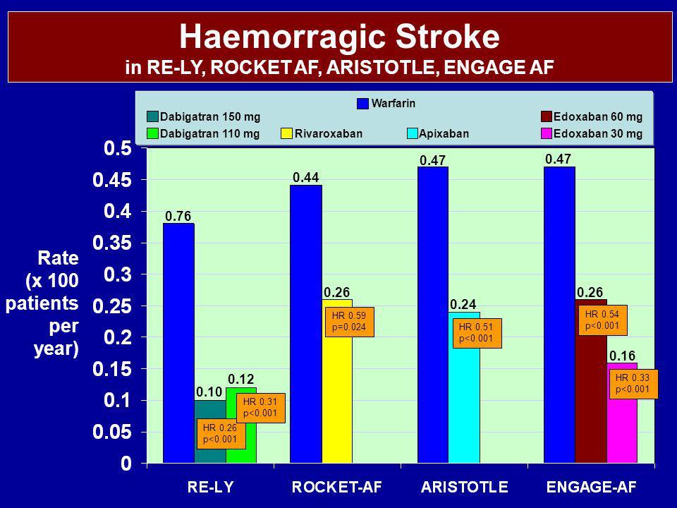Warfarin Dabigatran 150 mg Dabigatran 110 mgApixabanRivaroxabanEdoxaban 30 mg Edoxaban 60 mg Haemorragic Stroke in RE-LY, ROCKET AF, ARISTOTLE, ENGAGE