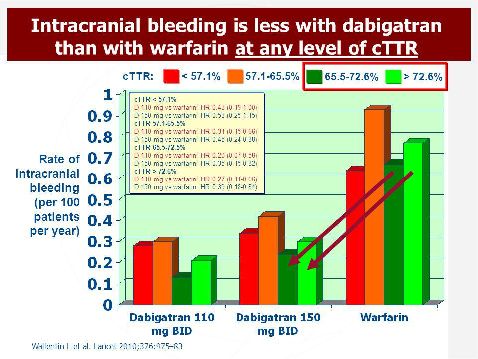 Intracranial bleeding is less with dabigatran than with warfarin at any level of cTTR < 57.1%57.1-65.5% 65.5-72.6%> 72.6% cTTR: Rate of intracranial bleeding (per 100 patients per year) cTTR < 57.1% D 110 mg vs warfarin: HR 0.43 (0.19-1.00) D 150 mg vs warfarin: HR 0.53 (0.25-1.15) cTTR 57.1-65.5% D 110 mg vs warfarin: HR 0.31 (0.15-0.66) D 150 mg vs warfarin: HR 0.45 (0.24-0.88) cTTR 65.5-72.5% D 110 mg vs warfarin: HR 0.20 (0.07-0.58) D 150 mg vs warfarin: HR 0.35 (0.15-0.82) cTTR > 72.6% D 110 mg vs warfarin: HR 0.27 (0.11-0.66) D 150 mg vs warfarin: HR 0.39 (0.18-0.84) Wallentin L et al.