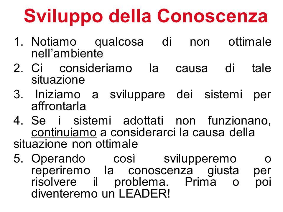 Sviluppo della Conoscenza  1.Notiamo qualcosa di non ottimale nell'ambiente  2. Ci consideriamo la causa di tale situazione  3. Iniziamo a sviluppa