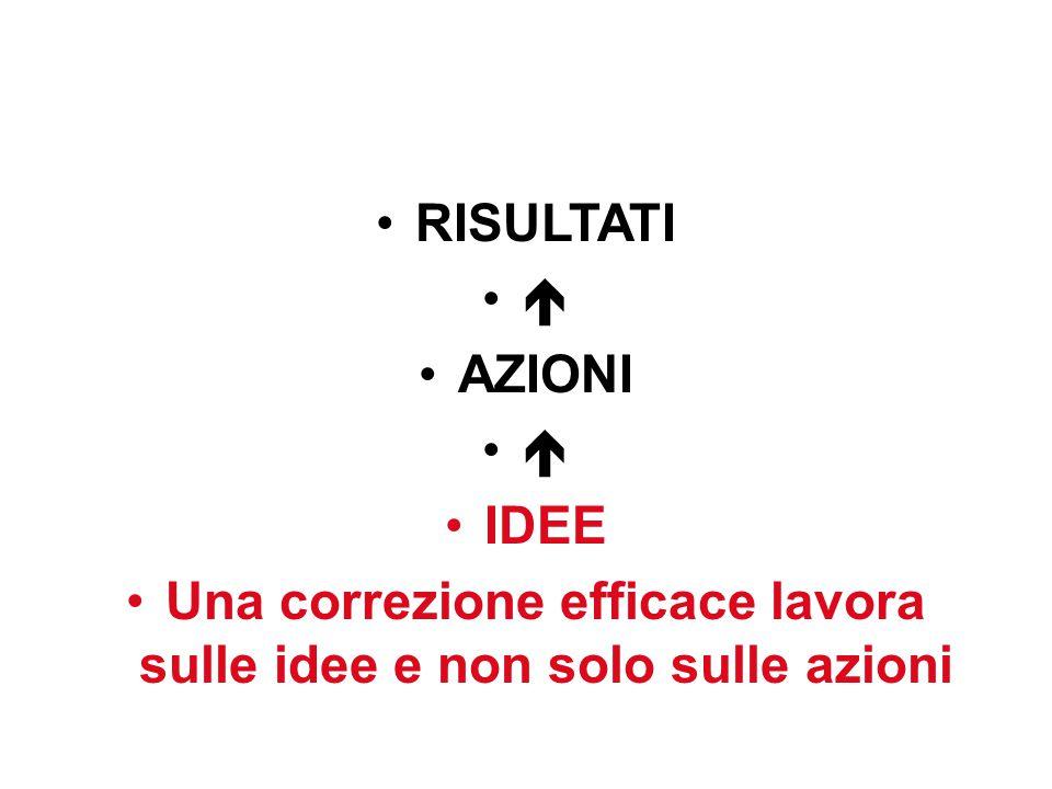 RISULTATI  AZIONI  IDEE Una correzione efficace lavora sulle idee e non solo sulle azioni 21