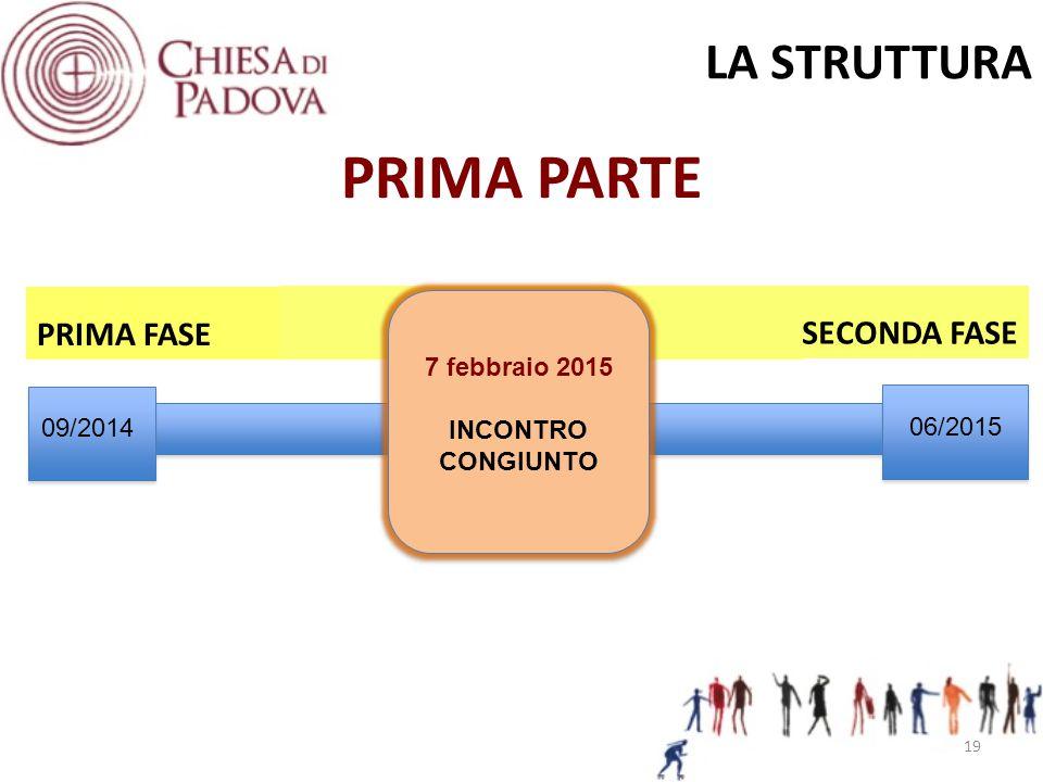 PRIMA PARTE PRIMA FASE SECONDA FASE 19 09/2014 7 febbraio 2015 INCONTRO CONGIUNTO 06/2015 LA STRUTTURA
