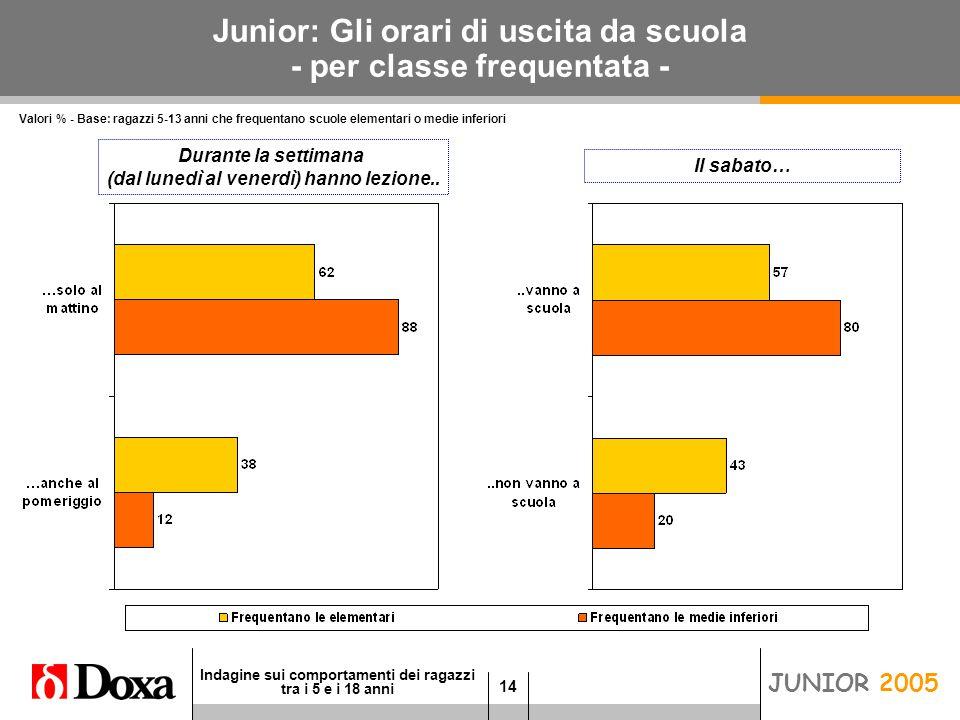 14 Indagine sui comportamenti dei ragazzi tra i 5 e i 18 anni JUNIOR 2005 Junior: Gli orari di uscita da scuola - per classe frequentata - Durante la settimana (dal lunedì al venerdì) hanno lezione..