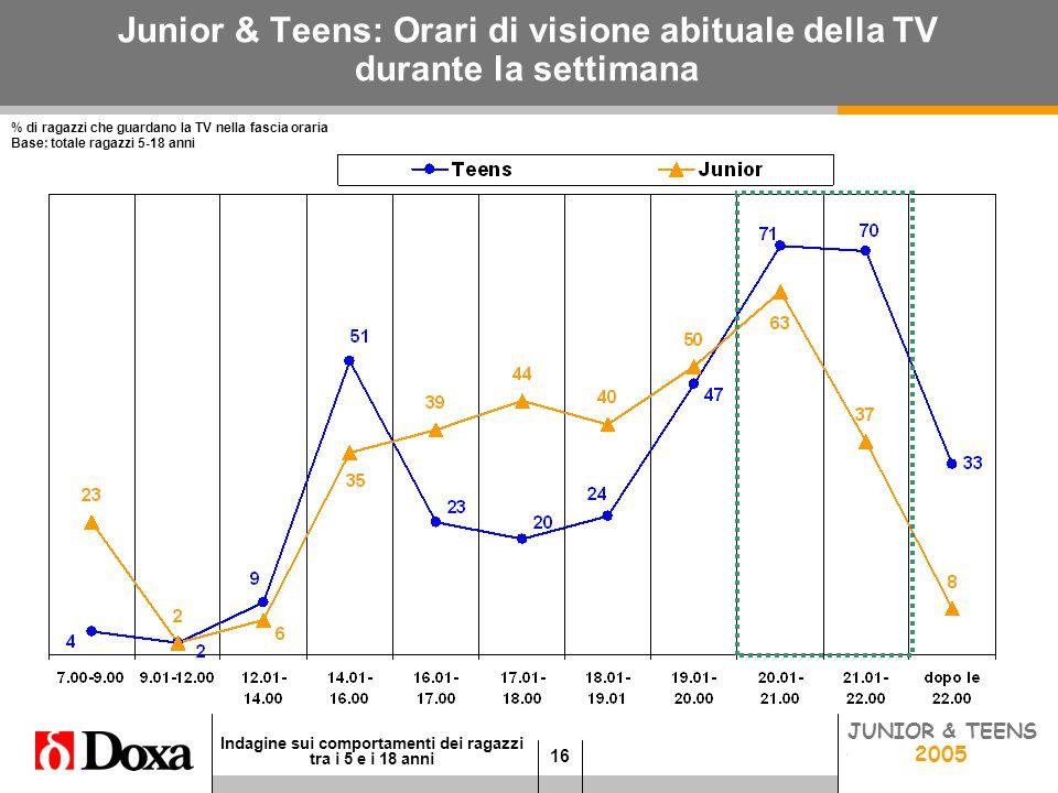 16 Indagine sui comportamenti dei ragazzi tra i 5 e i 18 anni JUNIOR 2005 Junior & Teens: Orari di visione abituale della TV durante la settimana % di ragazzi che guardano la TV nella fascia oraria Base: totale ragazzi 5-18 anni TEENS 2005 JUNIOR & TEENS 2005