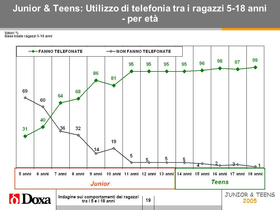 19 Indagine sui comportamenti dei ragazzi tra i 5 e i 18 anni JUNIOR 2005 Junior & Teens: Utilizzo di telefonia tra i ragazzi 5-18 anni - per età Valori % Base totale ragazzi 5-18 anni TEENS 2005 JUNIOR & TEENS 2005 Junior Teens