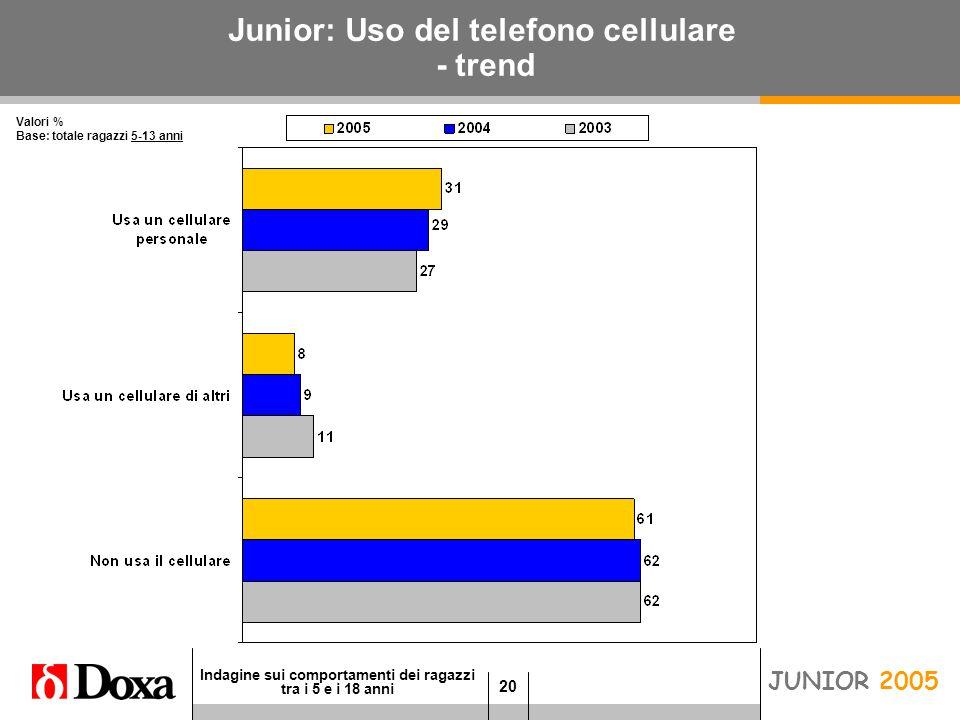 20 Indagine sui comportamenti dei ragazzi tra i 5 e i 18 anni JUNIOR 2005 Junior: Uso del telefono cellulare - trend Valori % Base: totale ragazzi 5-13 anni