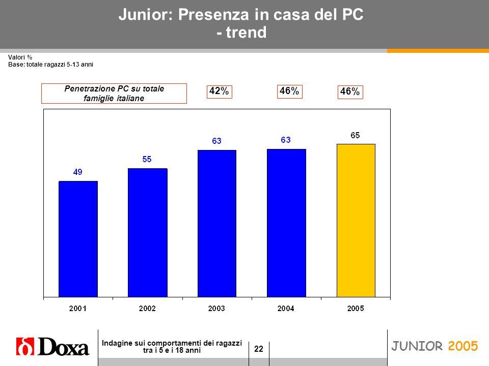 22 Indagine sui comportamenti dei ragazzi tra i 5 e i 18 anni JUNIOR 2005 Junior: Presenza in casa del PC - trend Valori % Base: totale ragazzi 5-13 anni 46% 42% Penetrazione PC su totale famiglie italiane 46%