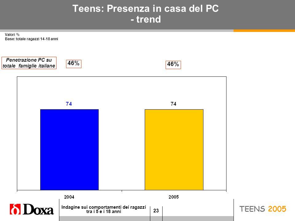 23 Indagine sui comportamenti dei ragazzi tra i 5 e i 18 anni JUNIOR 2005 Teens: Presenza in casa del PC - trend Valori % Base: totale ragazzi 14-18 anni TEENS 2005 46% Penetrazione PC su totale famiglie italiane 46%