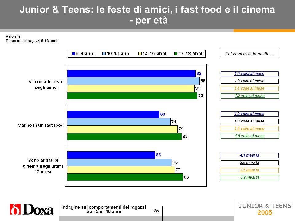 25 Indagine sui comportamenti dei ragazzi tra i 5 e i 18 anni JUNIOR 2005 Junior & Teens: le feste di amici, i fast food e il cinema - per età Valori % Base: totale ragazzi 5-18 anni 3.6 mesi fa 4.1 mesi fa Chi ci va lo fa in media … JUNIOR & TEENS 2005 3.5 mesi fa 3.2 mesi fa 1.0 volta al mese 1.1 volte al mese 1.2 volte al mese 1.3 volte al mese 1.2 volte al mese 1.6 volte al mese 1.9 volte al mese