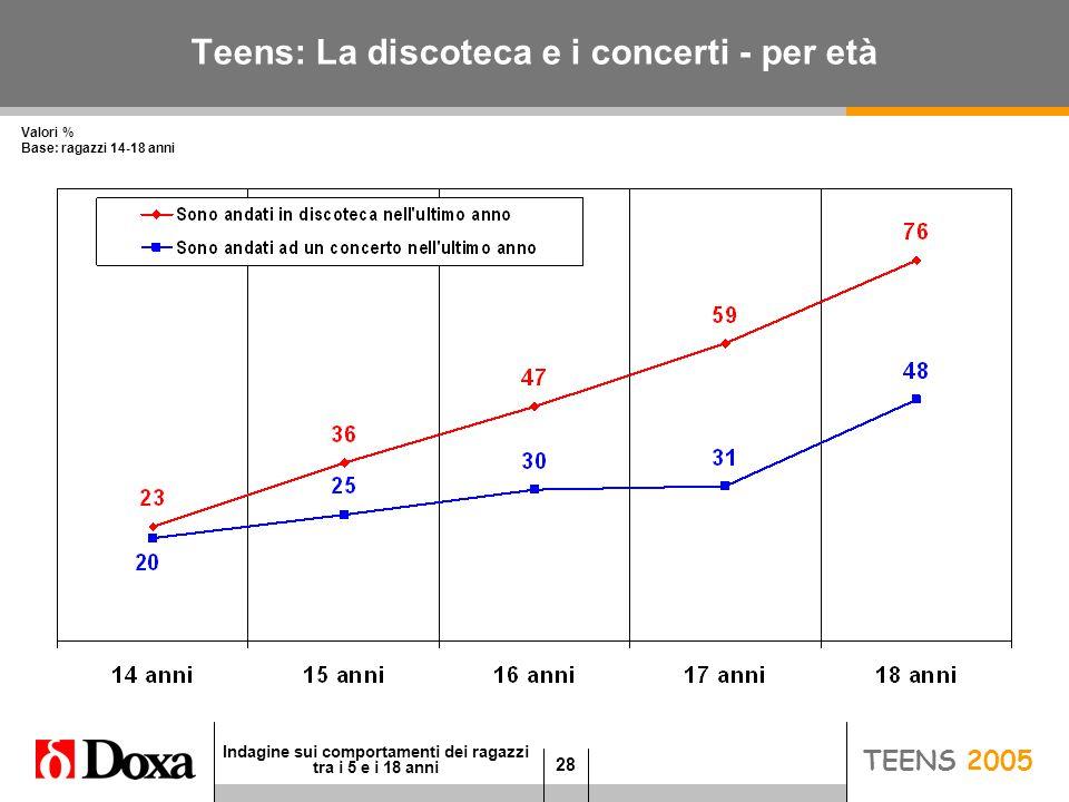 28 Indagine sui comportamenti dei ragazzi tra i 5 e i 18 anni JUNIOR 2005 Teens: La discoteca e i concerti - per età Valori % Base: ragazzi 14-18 anni TEENS 2005