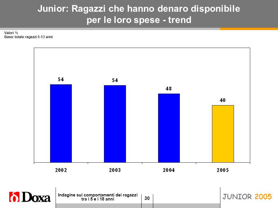 30 Indagine sui comportamenti dei ragazzi tra i 5 e i 18 anni JUNIOR 2005 Junior: Ragazzi che hanno denaro disponibile per le loro spese - trend Valori % Base: totale ragazzi 5-13 anni