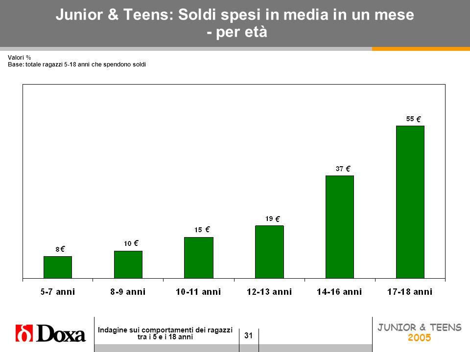 31 Indagine sui comportamenti dei ragazzi tra i 5 e i 18 anni JUNIOR 2005 Junior & Teens: Soldi spesi in media in un mese - per età Valori % Base: totale ragazzi 5-18 anni che spendono soldi € € € € JUNIOR & TEENS 2005 € €