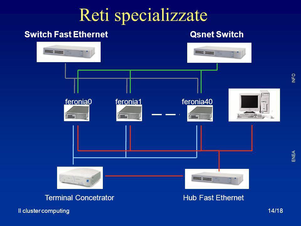 Il cluster computing ENEA INFO 14/18 Qsnet SwitchSwitch Fast Ethernet feronia0feronia1feronia40 Terminal ConcetratorHub Fast Ethernet Reti specializza