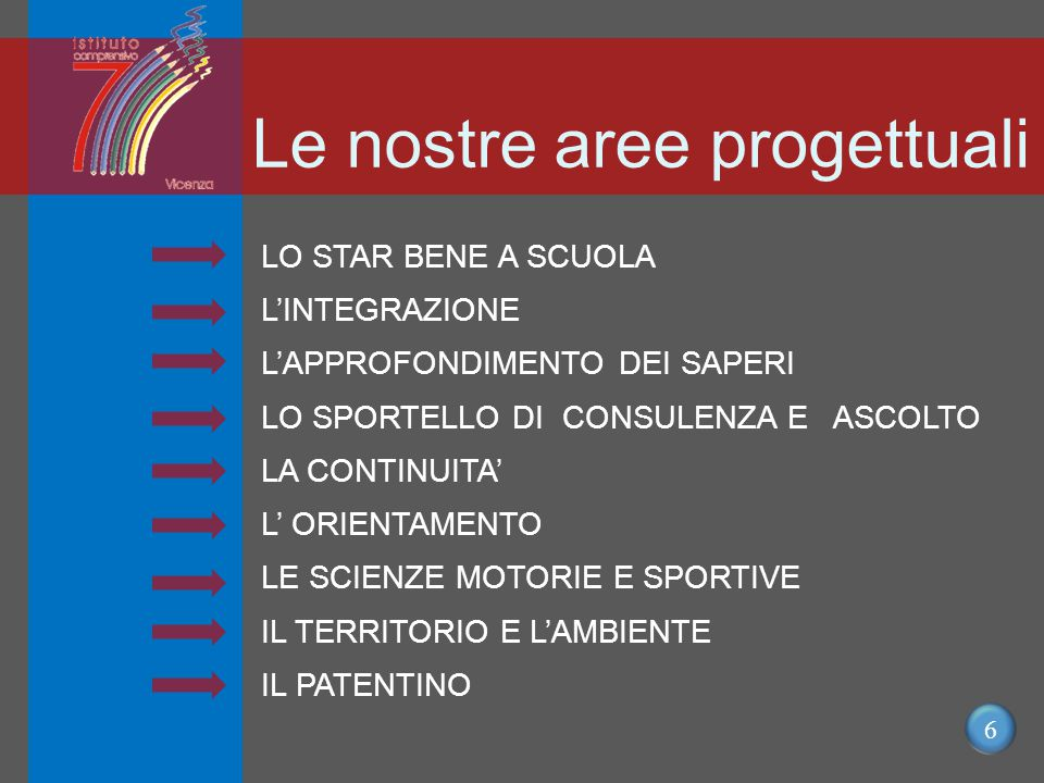 6 Le nostre aree progettuali LO STAR BENE A SCUOLA L'INTEGRAZIONE L'APPROFONDIMENTO DEI SAPERI LO SPORTELLO DI CONSULENZA E ASCOLTO LA CONTINUITA' L' ORIENTAMENTO LE SCIENZE MOTORIE E SPORTIVE IL TERRITORIO E L'AMBIENTE IL PATENTINO