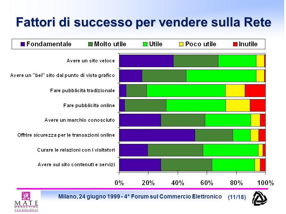 Milano, 24 giugno 1999 - 4° Forum sul Commercio Elettronico (11/18) Fattori di successo per vendere sulla Rete