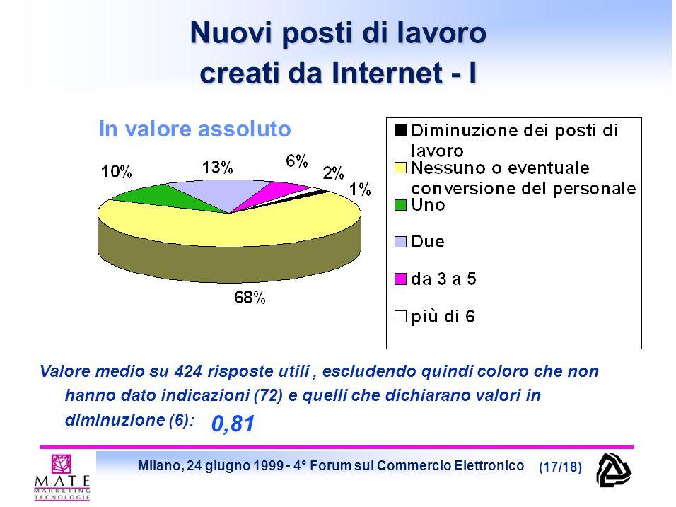 Milano, 24 giugno 1999 - 4° Forum sul Commercio Elettronico (17/18) In valore assoluto Valore medio su 424 risposte utili, escludendo quindi coloro che non hanno dato indicazioni (72) e quelli che dichiarano valori in diminuzione (6): Nuovi posti di lavoro creati da Internet - I 0,81