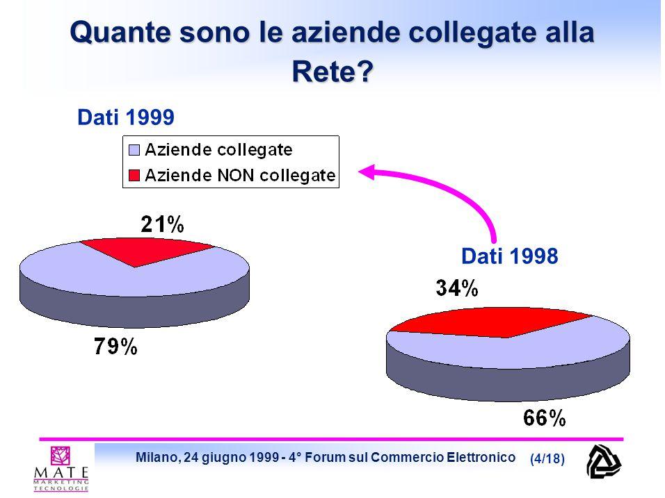 Milano, 24 giugno 1999 - 4° Forum sul Commercio Elettronico (4/18) Quante sono le aziende collegate alla Rete? Dati 1998 Dati 1999