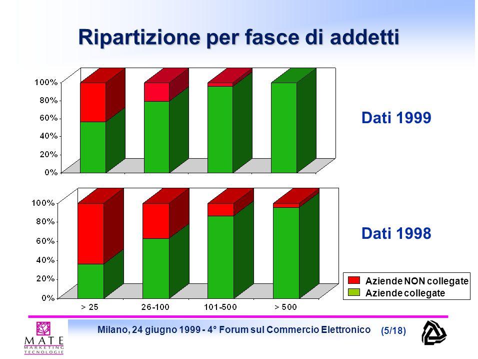 Milano, 24 giugno 1999 - 4° Forum sul Commercio Elettronico (6/18) 1999: il 29% delle aziende collegate ad Internet (23% dell'intero campione) sta sviluppando progetti di Commercio Elettronico (Nel 1998 questo gruppo corrispondeva al 38% delle aziende collegate, cioè circa il 24% dell'intero campione) Collegamenti a Internet: +20% Quante, tra le aziende collegate, pensano al Commercio Elettronico Aziende attive nell'EC: stabile Tendenza 99/98: