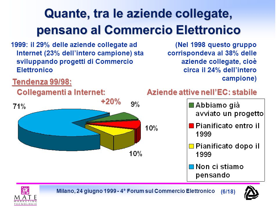 Milano, 24 giugno 1999 - 4° Forum sul Commercio Elettronico (6/18) 1999: il 29% delle aziende collegate ad Internet (23% dell'intero campione) sta svi